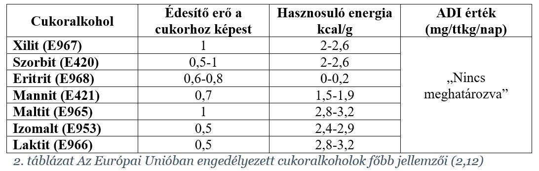 cukoralkoholok-edesitoszer-tablazat